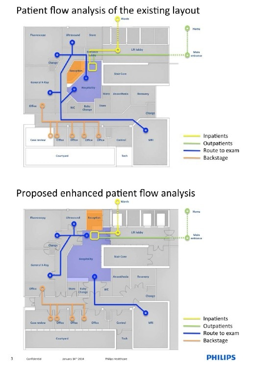 patient flow analysis
