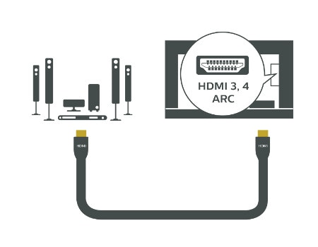 Home Theater System HDMI 3 4