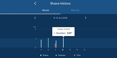 Shave analysis and history img