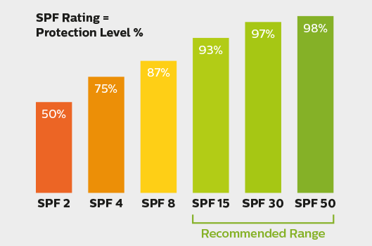 SPF Rating