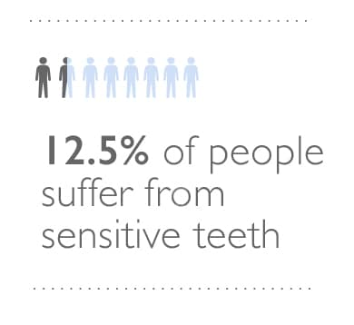 12.5% of people suffer from sensitive teeth