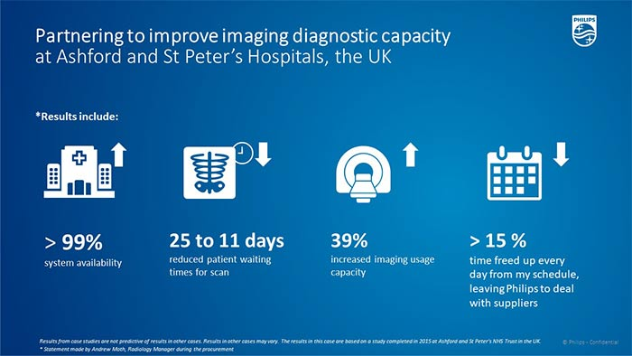 Partnering to improve imaging diagnostic capacity